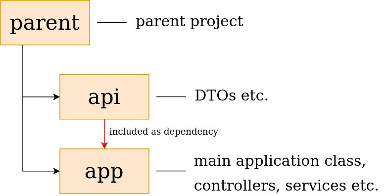 Multimodule maven project structure